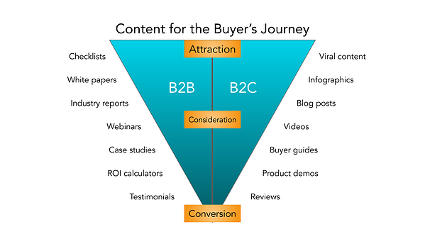 b2b marketing content for the buyers journey graphic 1